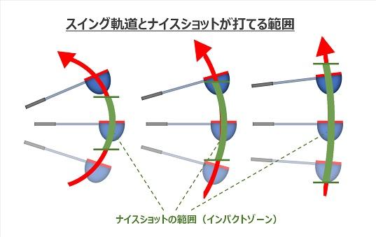 スイング軌道とインパクトゾーンの関係性